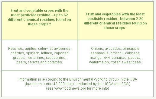 Pesticide Safety Table